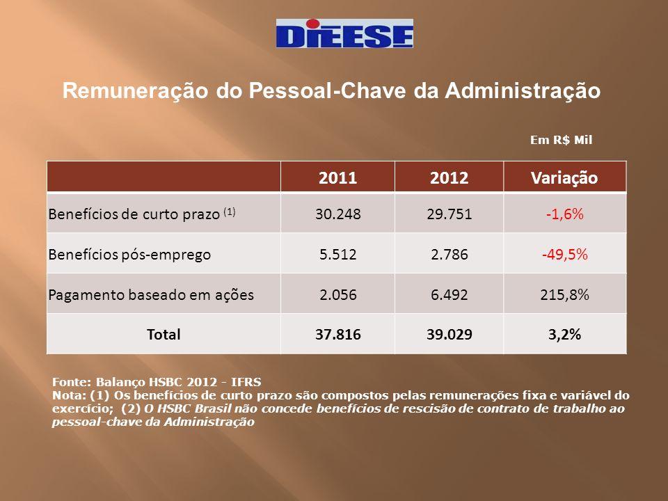 Remuneração do Pessoal-Chave da Administração Fonte: Balanço HSBC 2012 - IFRS Nota: (1) Os benefícios de curto prazo são compostos pelas remunerações
