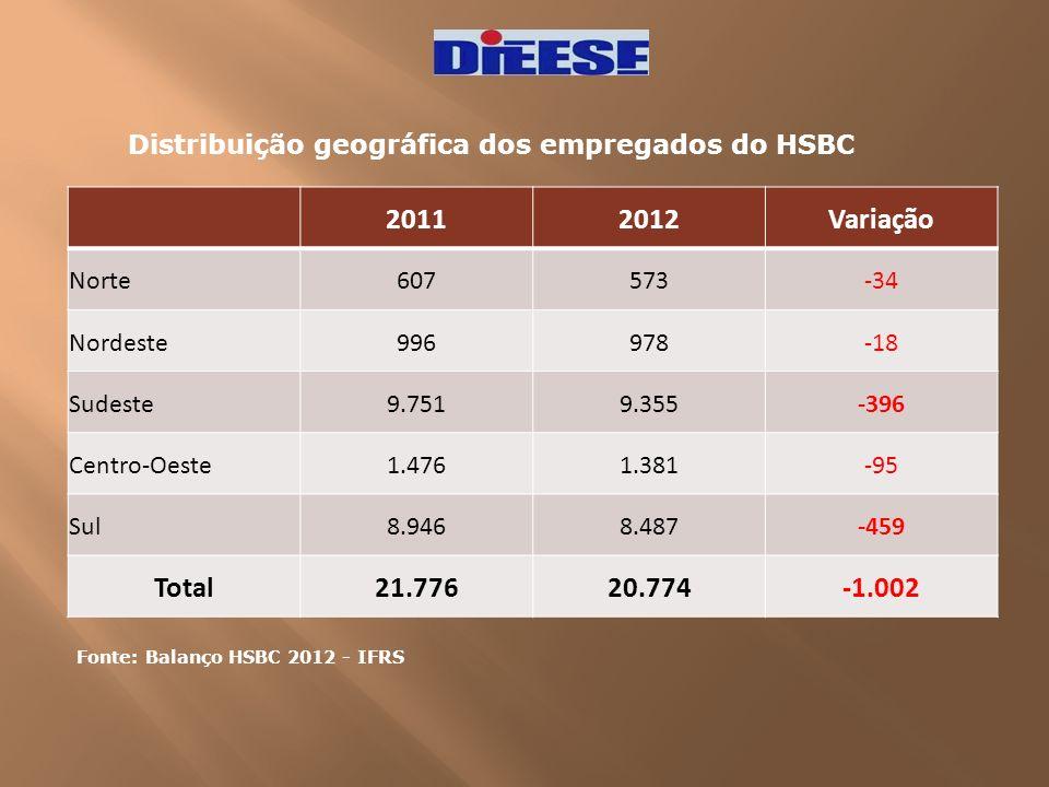 Distribuição geográfica dos empregados do HSBC Fonte: Balanço HSBC 2012 - IFRS 20112012Variação Norte607573-34 Nordeste996978-18 Sudeste9.7519.355-396