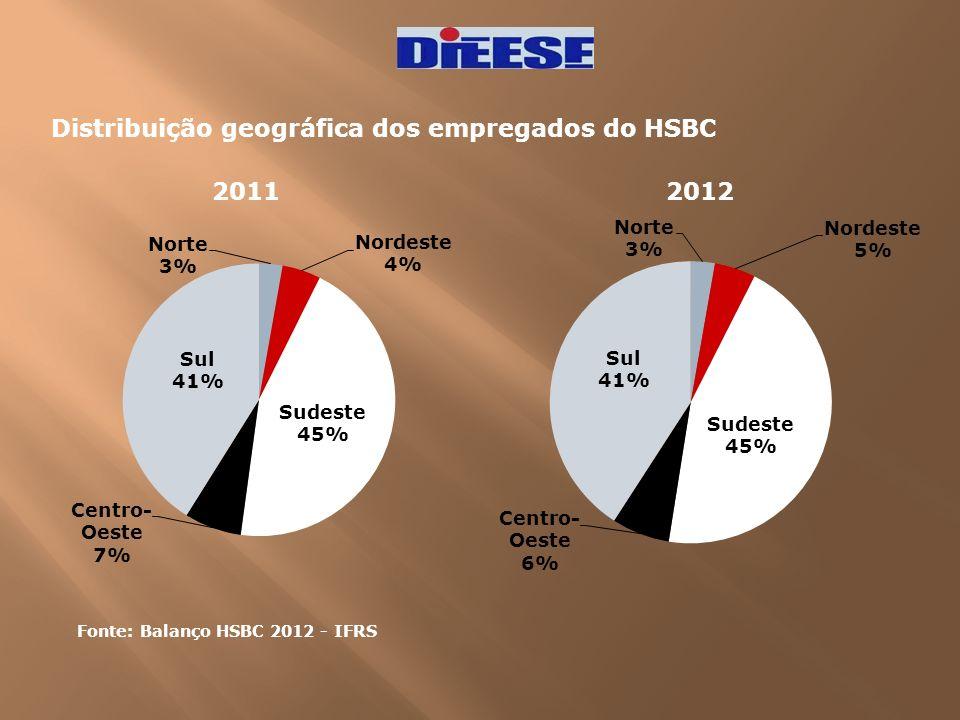 Distribuição geográfica dos empregados do HSBC 2011 2012 Fonte: Balanço HSBC 2012 - IFRS
