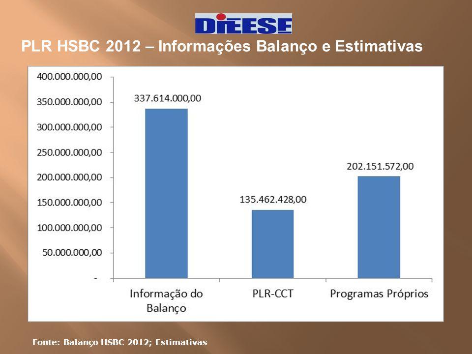 PLR HSBC 2012 – Informações Balanço e Estimativas Fonte: Balanço HSBC 2012; Estimativas
