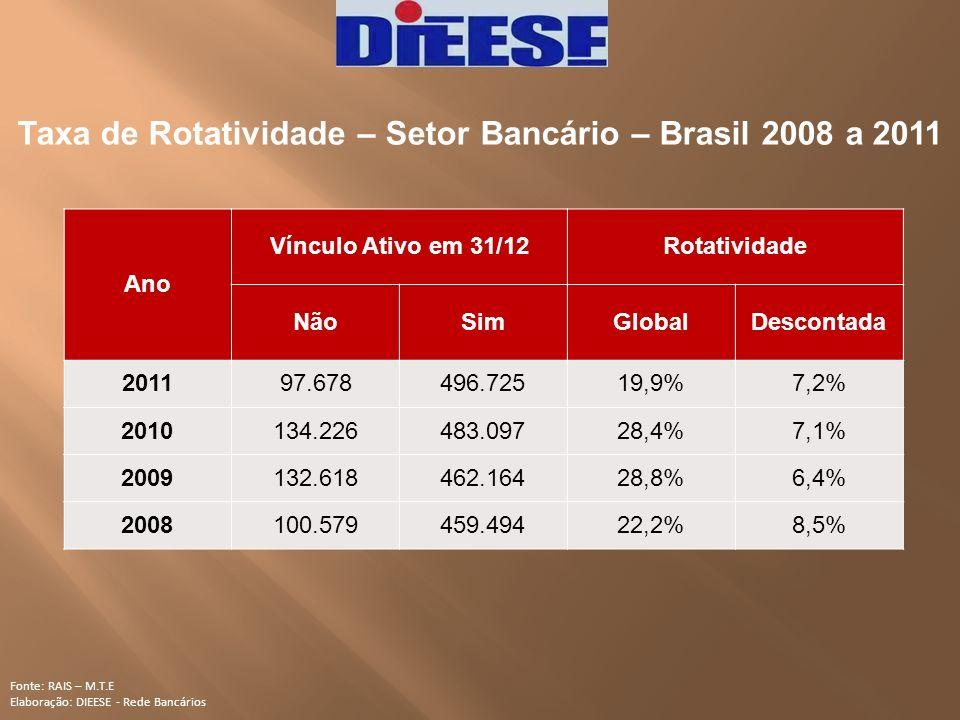 Taxa de Rotatividade – Setor Bancário – Brasil 2008 a 2011 Fonte: RAIS – M.T.E Elaboração: DIEESE - Rede Bancários Ano Vínculo Ativo em 31/12Rotativid