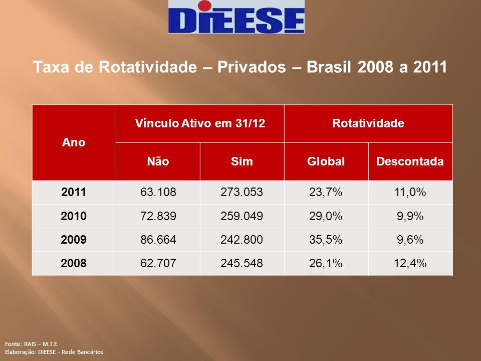 Taxa de Rotatividade – Privados – Brasil 2008 a 2011 Fonte: RAIS – M.T.E Elaboração: DIEESE - Rede Bancários Ano Vínculo Ativo em 31/12Rotatividade Nã