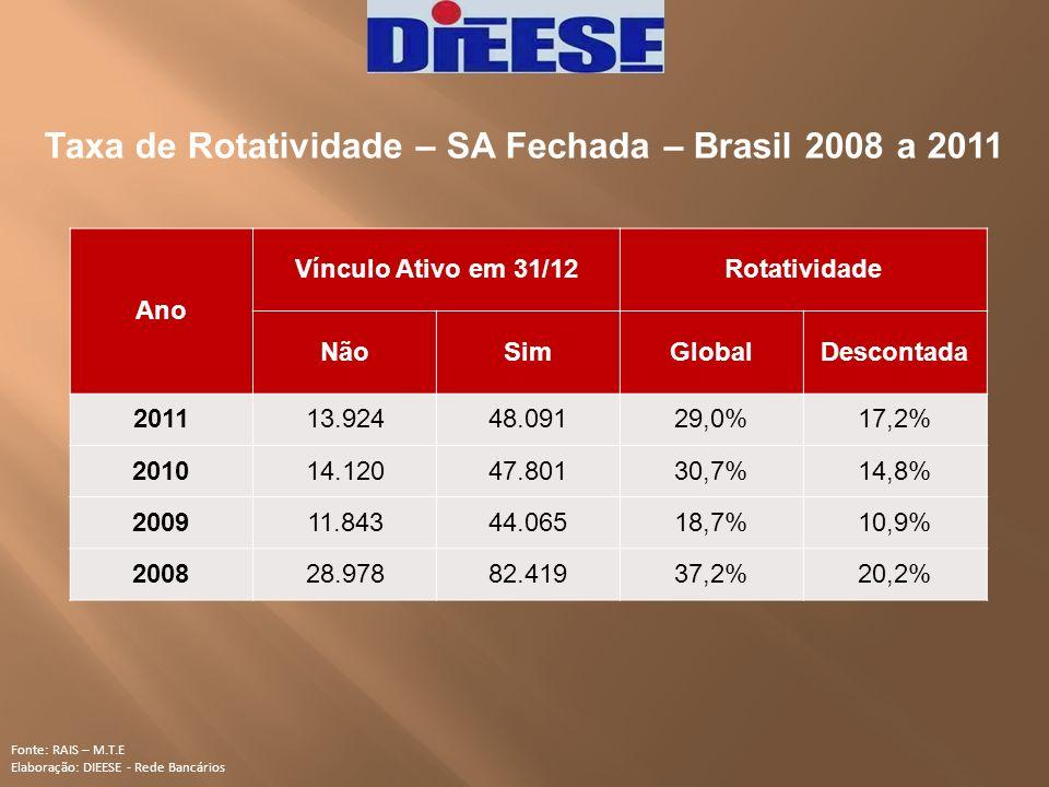 Taxa de Rotatividade – SA Fechada – Brasil 2008 a 2011 Fonte: RAIS – M.T.E Elaboração: DIEESE - Rede Bancários Ano Vínculo Ativo em 31/12Rotatividade