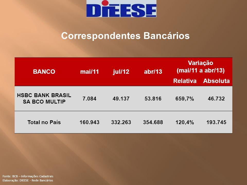 Correspondentes Bancários Fonte: BCB – Informações Cadastrais Elaboração: DIEESE - Rede Bancários BANCOmai/11jul/12abr/13 Variação (mai/11 a abr/13) R