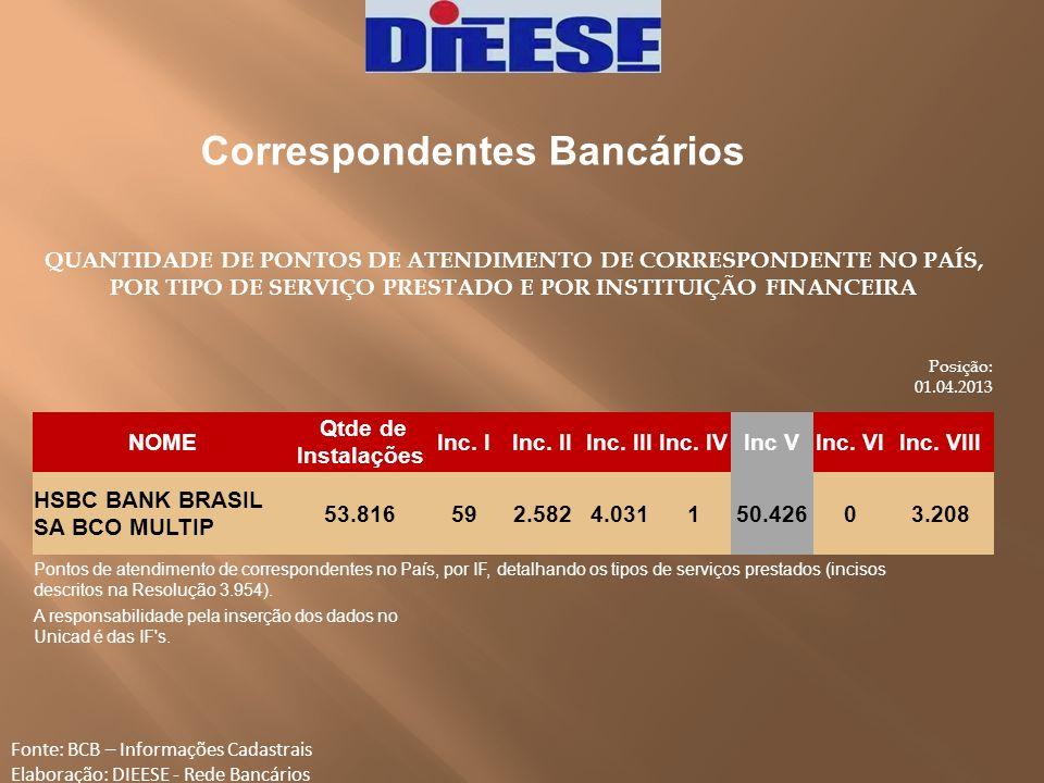 Correspondentes Bancários Fonte: BCB – Informações Cadastrais Elaboração: DIEESE - Rede Bancários QUANTIDADE DE PONTOS DE ATENDIMENTO DE CORRESPONDENT
