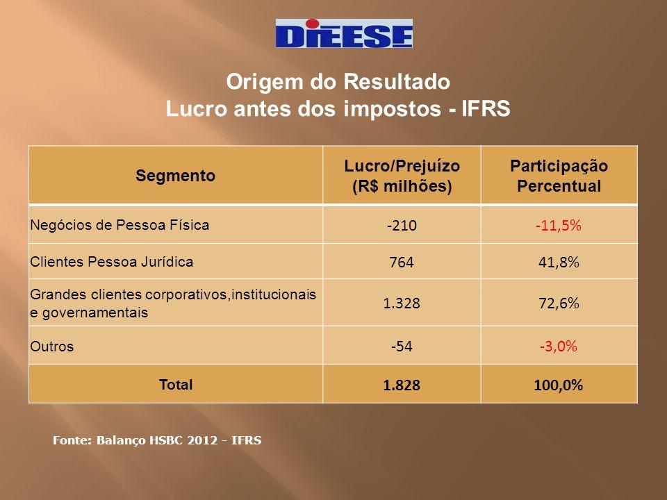 Origem do Resultado Lucro antes dos impostos - IFRS Segmento Lucro/Prejuízo (R$ milhões) Participação Percentual Negócios de Pessoa Física -210-11,5%