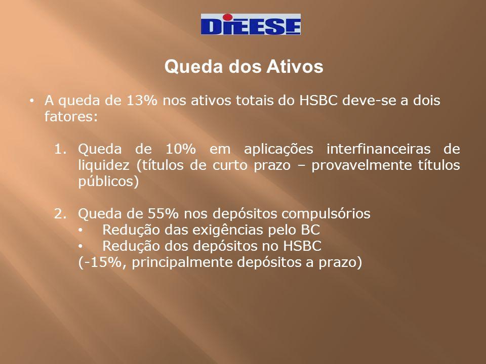 Queda dos Ativos A queda de 13% nos ativos totais do HSBC deve-se a dois fatores: 1.Queda de 10% em aplicações interfinanceiras de liquidez (títulos d