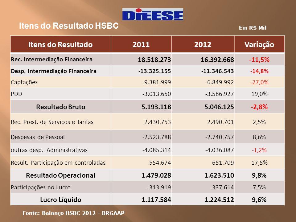 Itens do Resultado HSBC Itens do Resultado20112012Variação Rec. Intermediação Financeira 18.518.27316.392.668-11,5% Desp. Intermediação Financeira-13.