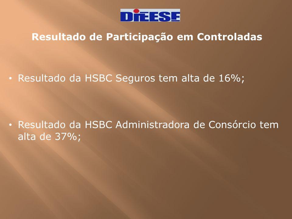 Resultado de Participação em Controladas Resultado da HSBC Seguros tem alta de 16%; Resultado da HSBC Administradora de Consórcio tem alta de 37%;