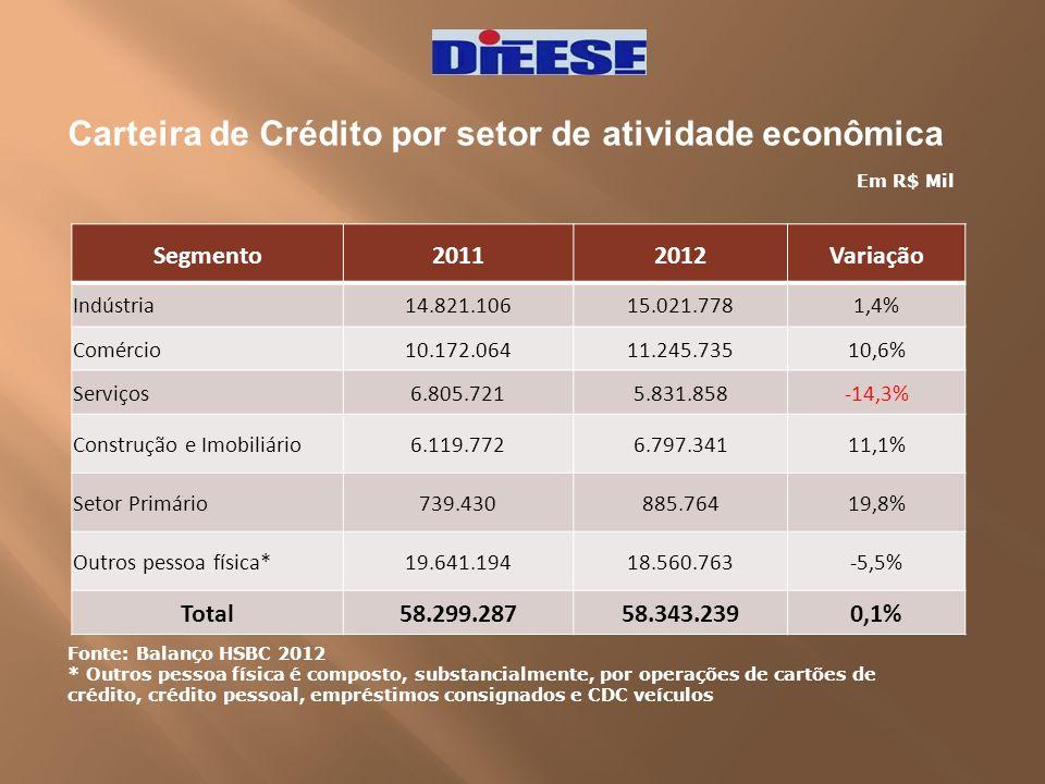 Carteira de Crédito por setor de atividade econômica Segmento20112012Variação Indústria 14.821.10615.021.7781,4% Comércio 10.172.06411.245.73510,6% Se