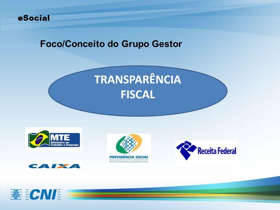 eSocial Preocupações apresentadas à CNI Federações, Sindicatos, Associações e Empresas Complexidade do sistema e ausência de informações.