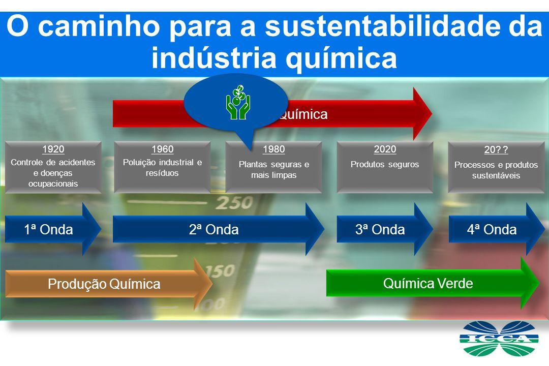 20.Processos e produtos sustentáveis 20.