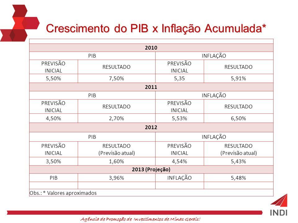 Agência de Promoção de Investimentos de Minas Gerais! Crescimento do PIB x Inflação Acumulada* 2010 PIBINFLAÇÃO PREVISÃO INICIAL RESULTADO PREVISÃO IN