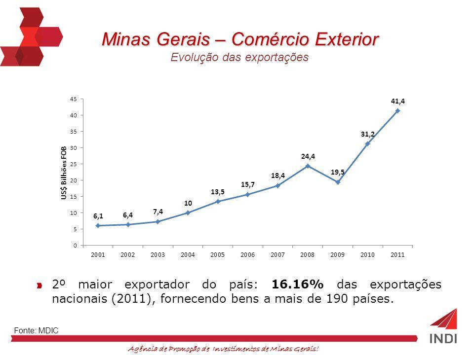Agência de Promoção de Investimentos de Minas Gerais! Fonte: MDIC Minas Gerais – Comércio Exterior Evolução das exportações 2º maior exportador do paí