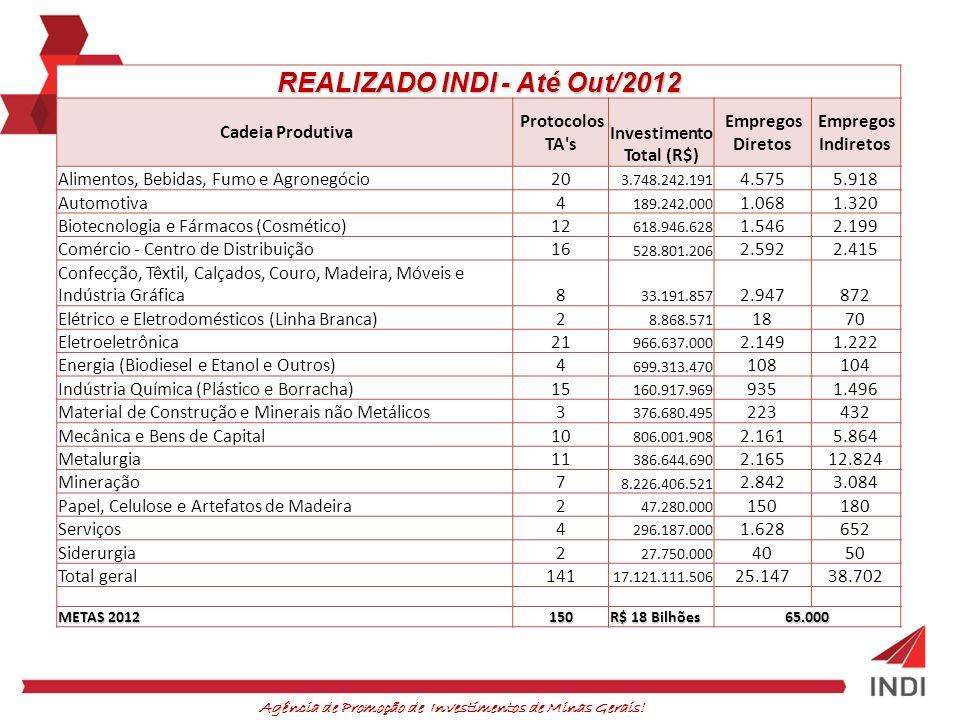 REALIZADO INDI - Até Out/2012 Cadeia Produtiva Protocolos TA's Investimento Total (R$) Empregos Diretos Empregos Indiretos Alimentos, Bebidas, Fumo e