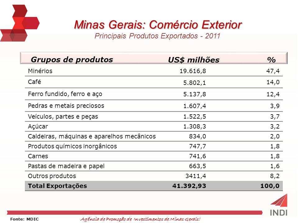Agência de Promoção de Investimentos de Minas Gerais! Fonte: MDIC Minas Gerais: Comércio Exterior Principais Produtos Exportados - 2011 Grupos de prod