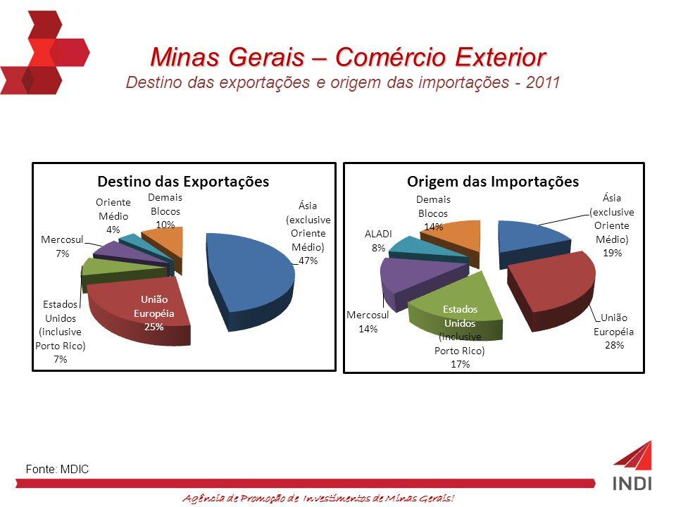 Agência de Promoção de Investimentos de Minas Gerais! Fonte: MDIC Minas Gerais – Comércio Exterior Destino das exportações e origem das importações -