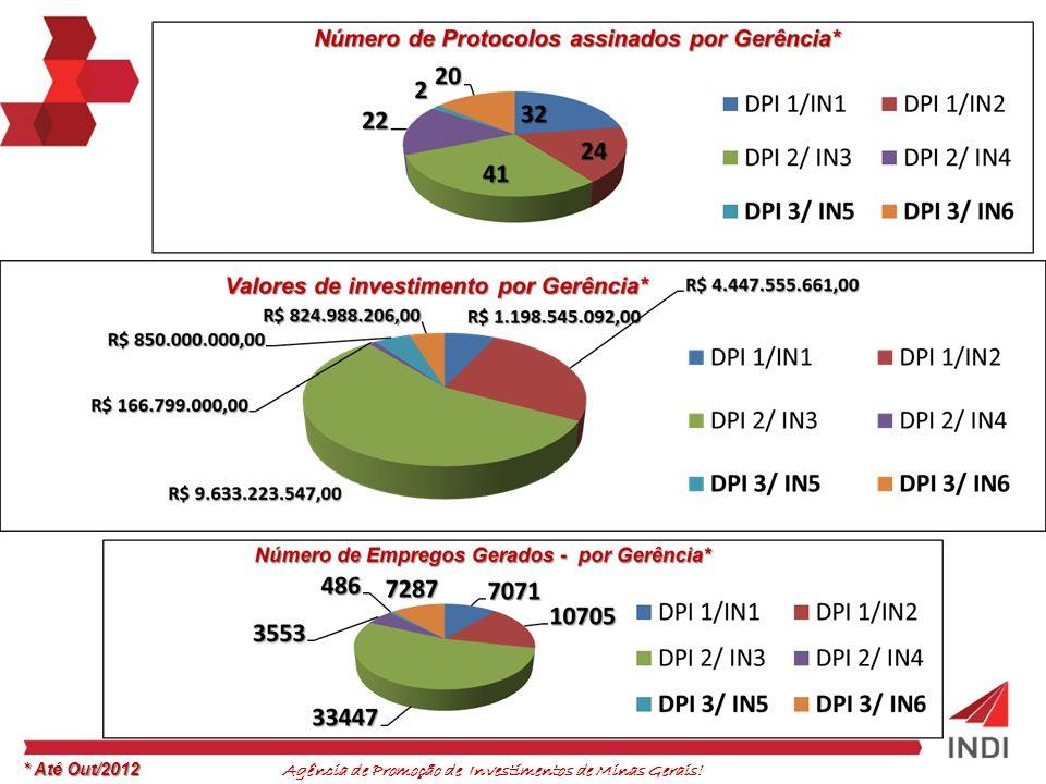 Agência de Promoção de Investimentos de Minas Gerais.