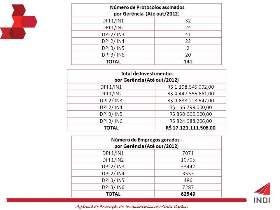 Agência de Promoção de Investimentos de Minas Gerais! Número de Protocolos assinados por Gerência (Até out/2012) DPI 1/IN132 DPI 1/IN224 DPI 2/ IN341