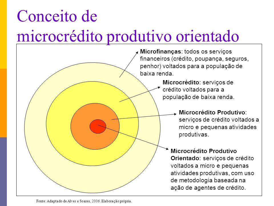 Microfinanças: todos os serviços financeiros (crédito, poupança, seguros, penhor) voltados para a população de baixa renda. Microcrédito: serviços de