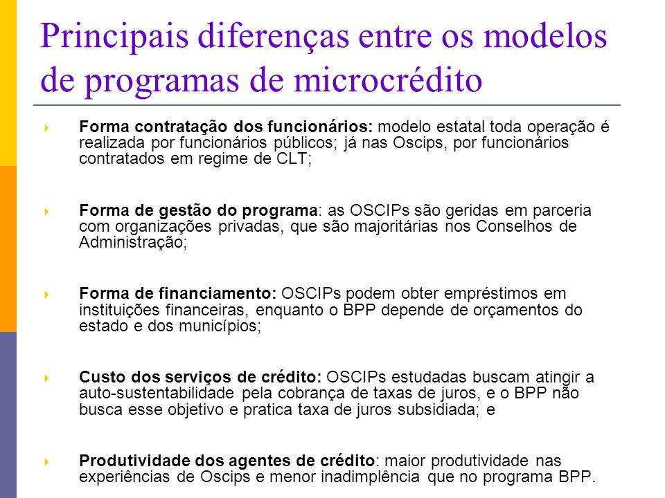 Principais diferenças entre os modelos de programas de microcrédito Forma contratação dos funcionários: modelo estatal toda operação é realizada por funcionários públicos; já nas Oscips, por funcionários contratados em regime de CLT; Forma de gestão do programa: as OSCIPs são geridas em parceria com organizações privadas, que são majoritárias nos Conselhos de Administração; Forma de financiamento: OSCIPs podem obter empréstimos em instituições financeiras, enquanto o BPP depende de orçamentos do estado e dos municípios; Custo dos serviços de crédito: OSCIPs estudadas buscam atingir a auto-sustentabilidade pela cobrança de taxas de juros, e o BPP não busca esse objetivo e pratica taxa de juros subsidiada; e Produtividade dos agentes de crédito: maior produtividade nas experiências de Oscips e menor inadimplência que no programa BPP.