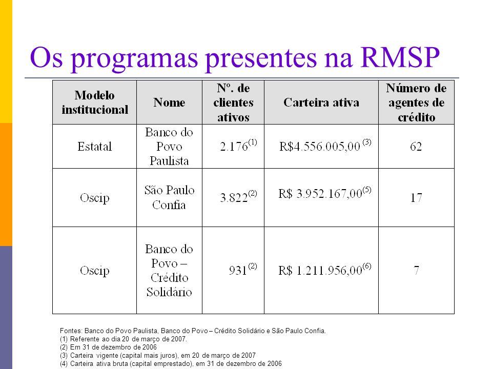 Os programas presentes na RMSP Fontes: Banco do Povo Paulista, Banco do Povo – Crédito Solidário e São Paulo Confia.