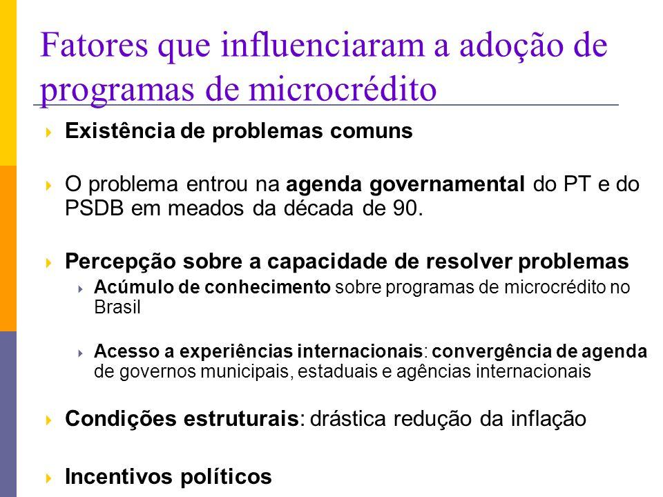 Fatores que influenciaram a adoção de programas de microcrédito Existência de problemas comuns O problema entrou na agenda governamental do PT e do PSDB em meados da década de 90.
