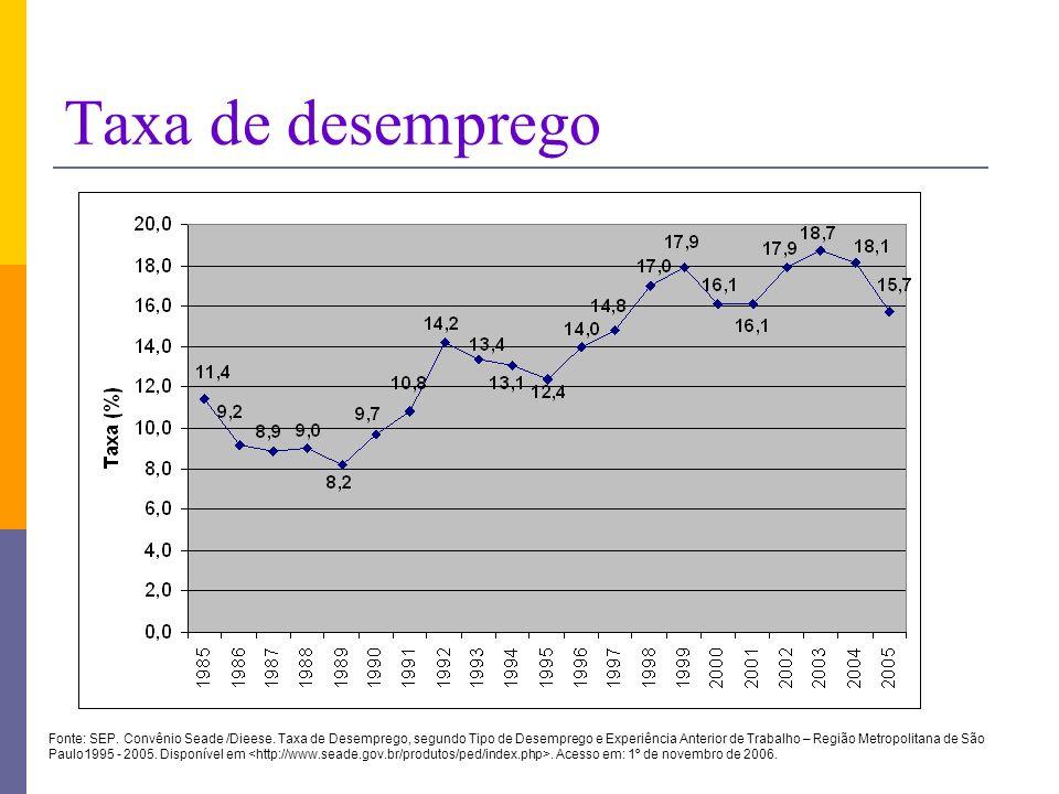 Taxa de desemprego Fonte: SEP. Convênio Seade /Dieese. Taxa de Desemprego, segundo Tipo de Desemprego e Experiência Anterior de Trabalho – Região Metr