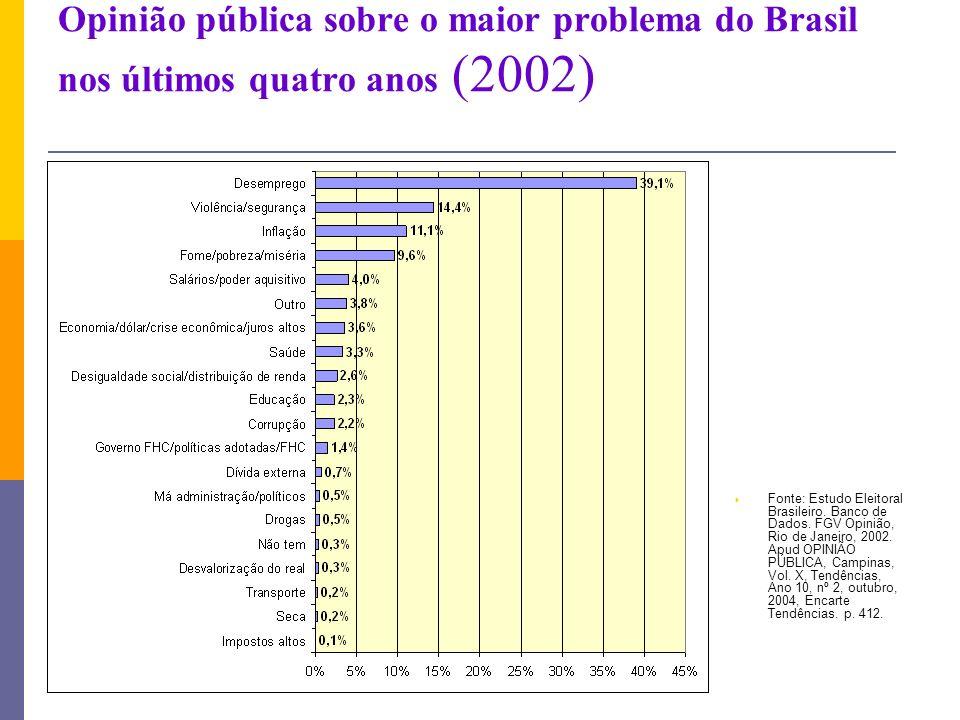 Opinião pública sobre o maior problema do Brasil nos últimos quatro anos (2002) Fonte: Estudo Eleitoral Brasileiro. Banco de Dados. FGV Opinião, Rio d