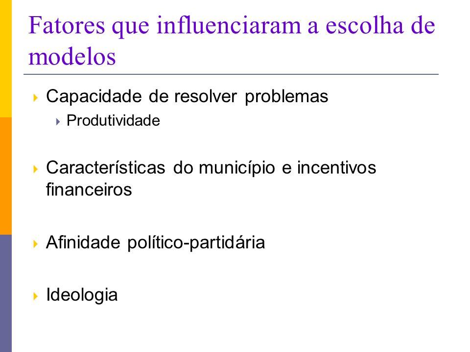 Fatores que influenciaram a escolha de modelos Capacidade de resolver problemas Produtividade Características do município e incentivos financeiros Afinidade político-partidária Ideologia