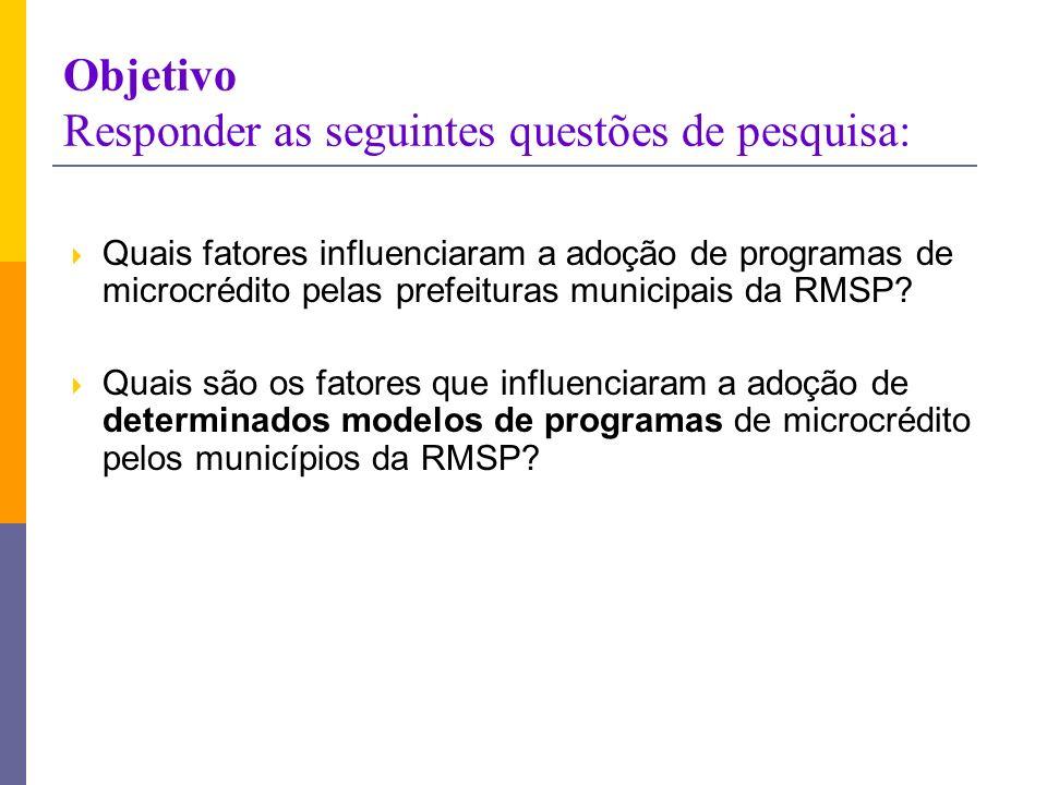 Objetivo Responder as seguintes questões de pesquisa: Quais fatores influenciaram a adoção de programas de microcrédito pelas prefeituras municipais d