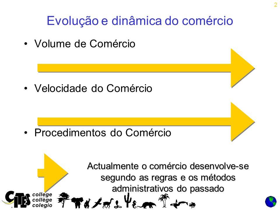 2 Evolução e dinâmica do comércio Volume de Comércio Velocidade do Comércio Procedimentos do Comércio Actualmente o comércio desenvolve-se segundo as regras e os métodos administrativos do passado