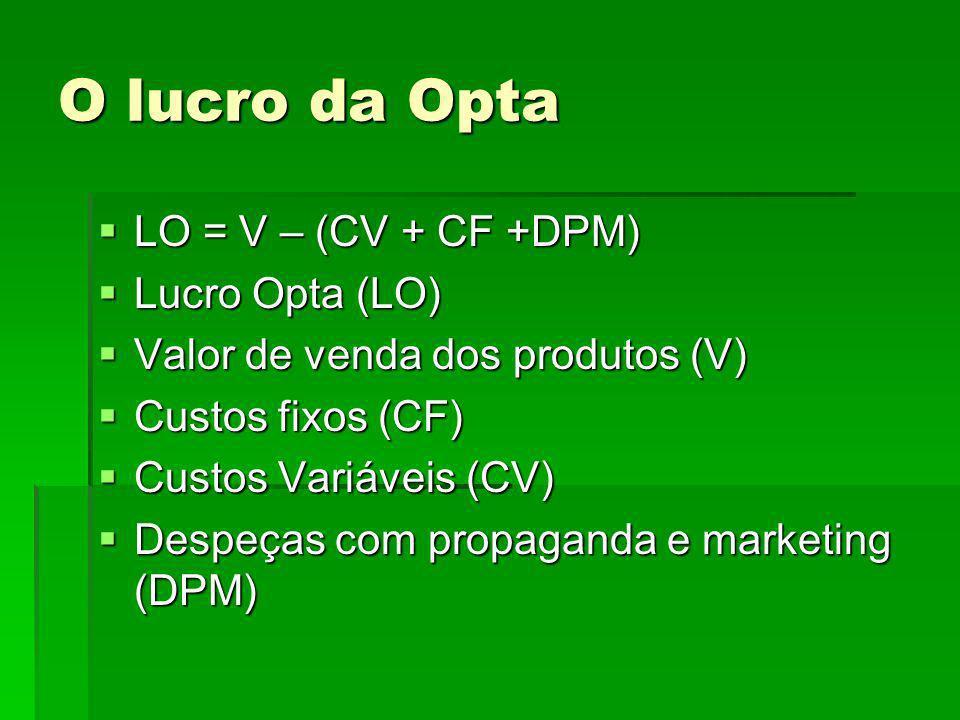 O lucro da Opta LO = V – (CV + CF +DPM) LO = V – (CV + CF +DPM) Lucro Opta (LO) Lucro Opta (LO) Valor de venda dos produtos (V) Valor de venda dos produtos (V) Custos fixos (CF) Custos fixos (CF) Custos Variáveis (CV) Custos Variáveis (CV) Despeças com propaganda e marketing (DPM) Despeças com propaganda e marketing (DPM)