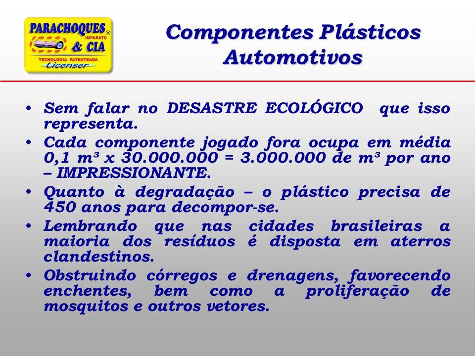 Componentes Plásticos Automotivos Sem falar no DESASTRE ECOLÓGICO que isso representa. Cada componente jogado fora ocupa em média 0,1 m³ x 30.000.000