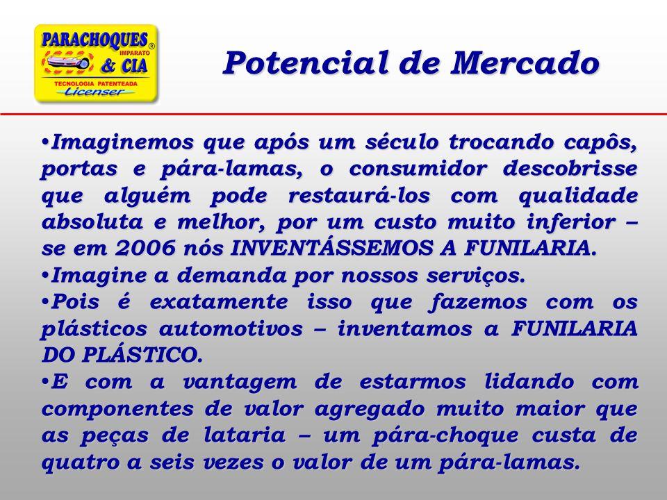 Potencial de Mercado Imaginemos que após um século trocando capôs, portas e pára-lamas, o consumidor descobrisse que alguém pode restaurá-los com qual