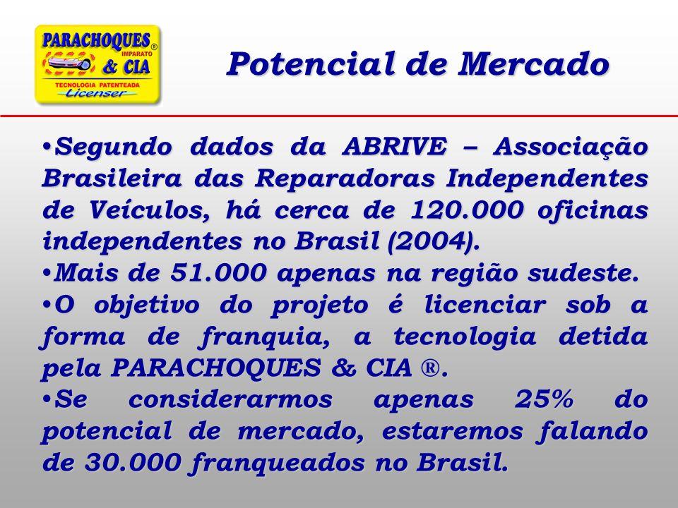 Potencial de Mercado Segundo dados da ABRIVE – Associação Brasileira das Reparadoras Independentes de Veículos, há cerca de 120.000 oficinas independe