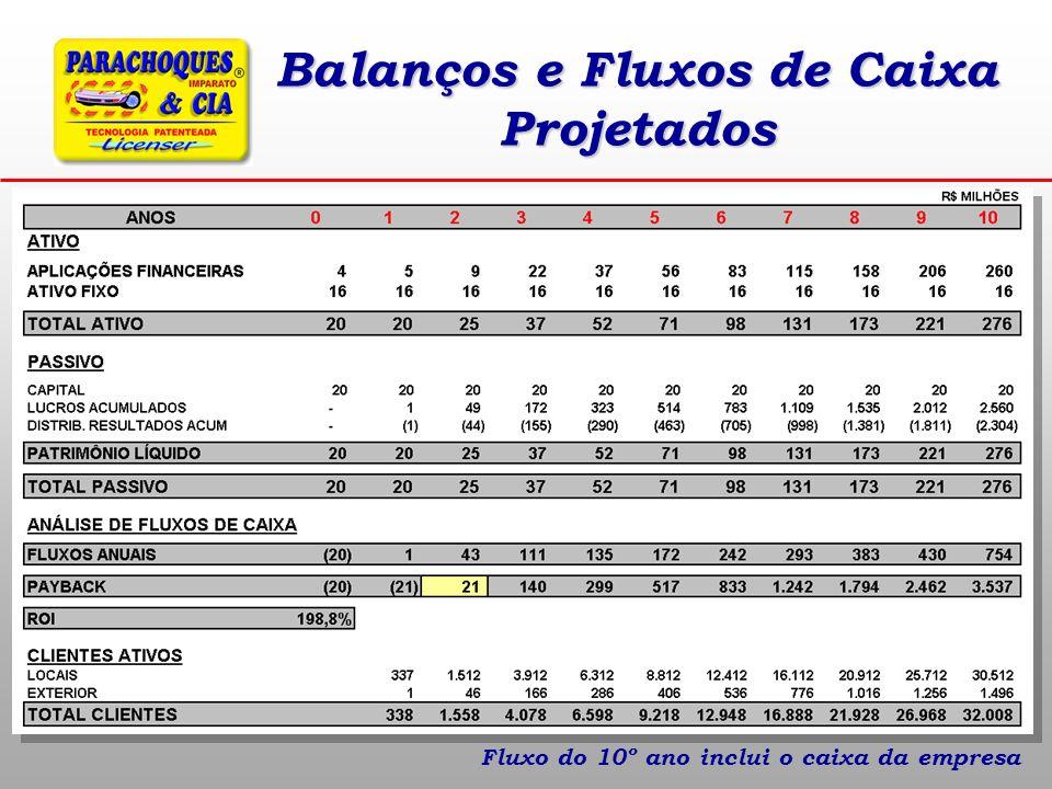 Balanços e Fluxos de Caixa Projetados Fluxo do 10º ano inclui o caixa da empresa