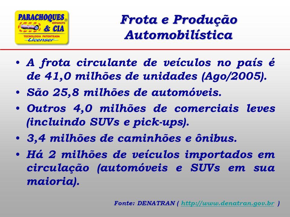 Frota e Produção Automobilística A frota circulante de veículos no país é de 41,0 milhões de unidades (Ago/2005). São 25,8 milhões de automóveis. Outr