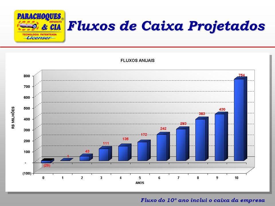 Fluxos de Caixa Projetados Fluxo do 10º ano inclui o caixa da empresa