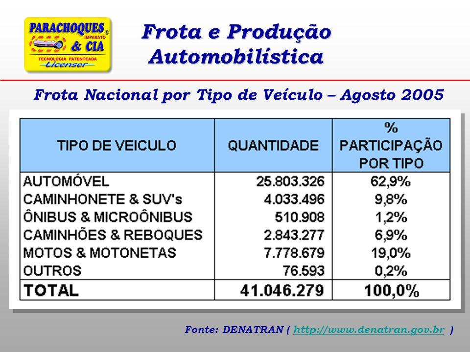 Frota e Produção Automobilística Fonte: DENATRAN ( http://www.denatran.gov.br )http://www.denatran.gov.br Frota Nacional por Tipo de Veículo – Agosto