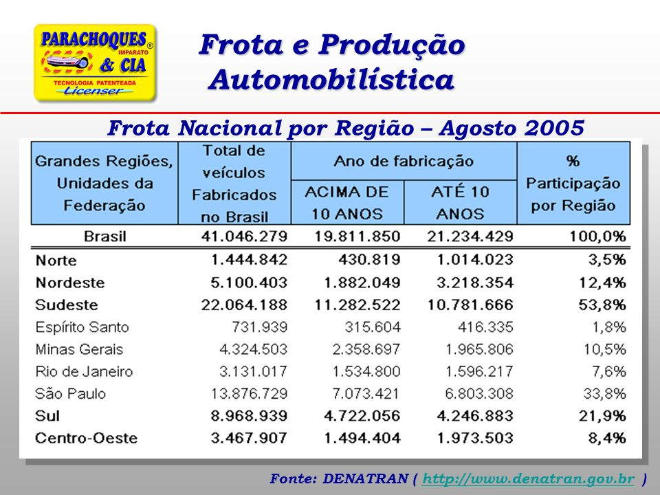 Frota e Produção Automobilística Frota Nacional por Região – Agosto 2005 Fonte: DENATRAN ( http://www.denatran.gov.br )http://www.denatran.gov.br