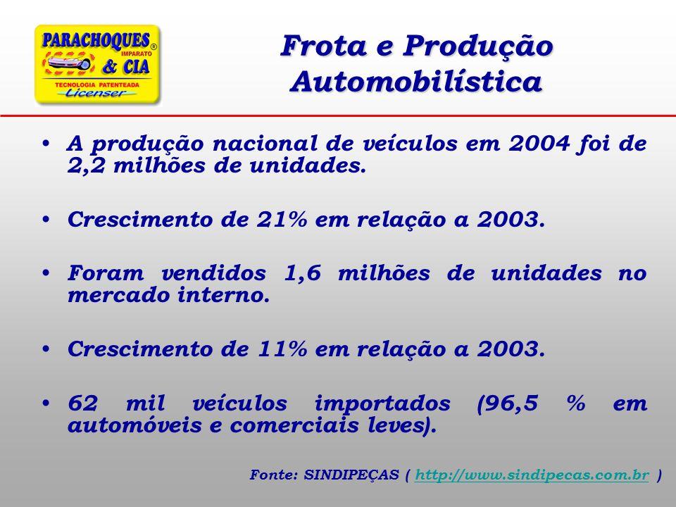 Frota e Produção Automobilística A produção nacional de veículos em 2004 foi de 2,2 milhões de unidades. Crescimento de 21% em relação a 2003. Foram v