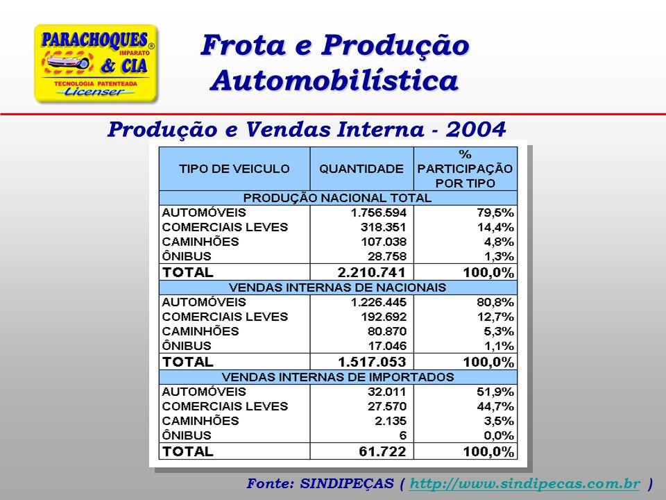 Acidentes de Trânsito Apesar de incompletas, pois não incluem estados importantes como MG e RJ, houve o registro de 346 mil veículos envolvidos em acidentes com vítimas (ano 2002*).