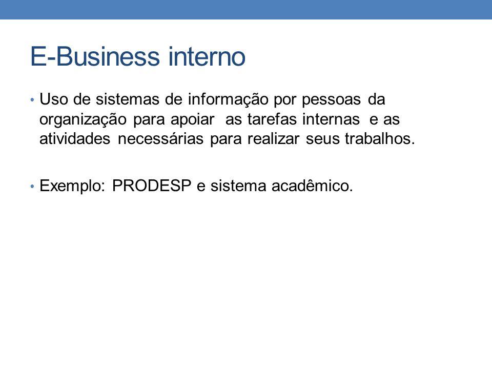 E-Business interno Uso de sistemas de informação por pessoas da organização para apoiar as tarefas internas e as atividades necessárias para realizar