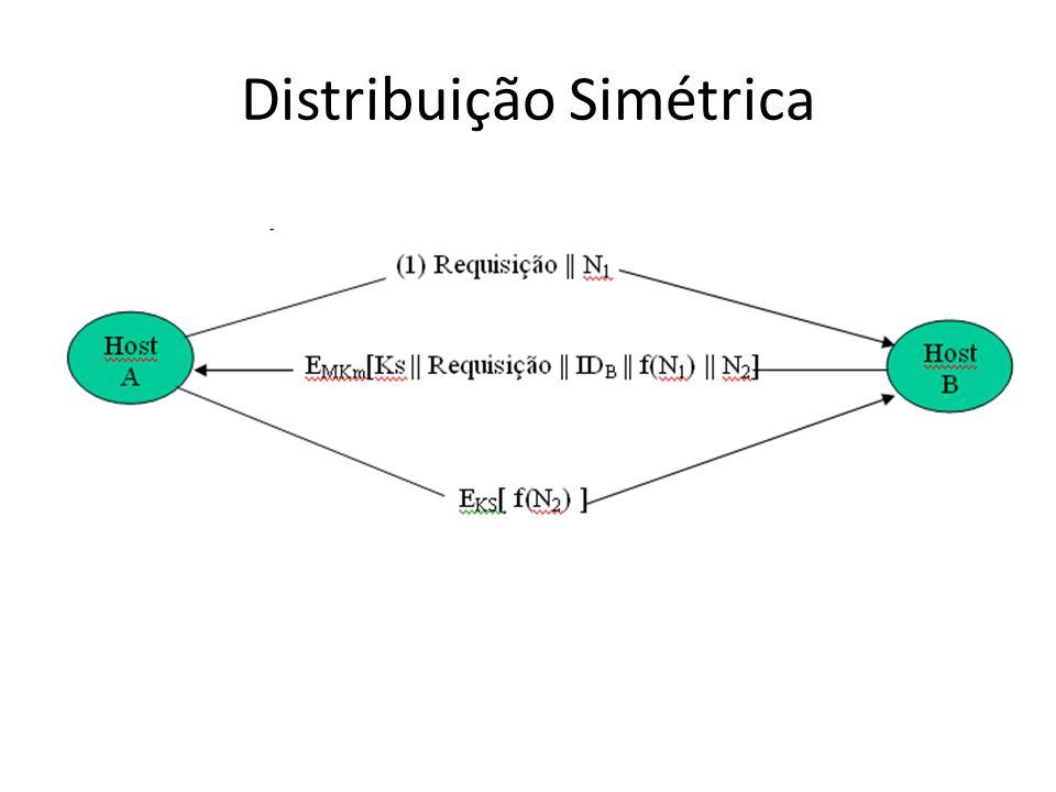 Distribuição Simétrica