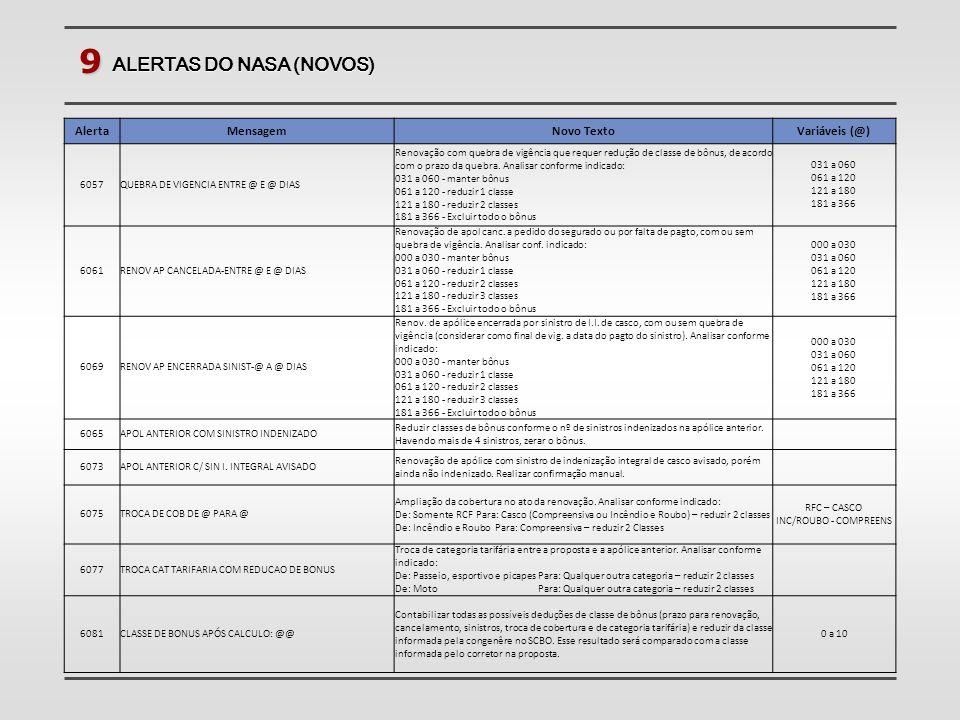 9 ALERTAS DO NASA (NOVOS) AlertaMensagemNovo TextoVariáveis (@) 6057QUEBRA DE VIGENCIA ENTRE @ E @ DIAS Renovação com quebra de vigência que requer re