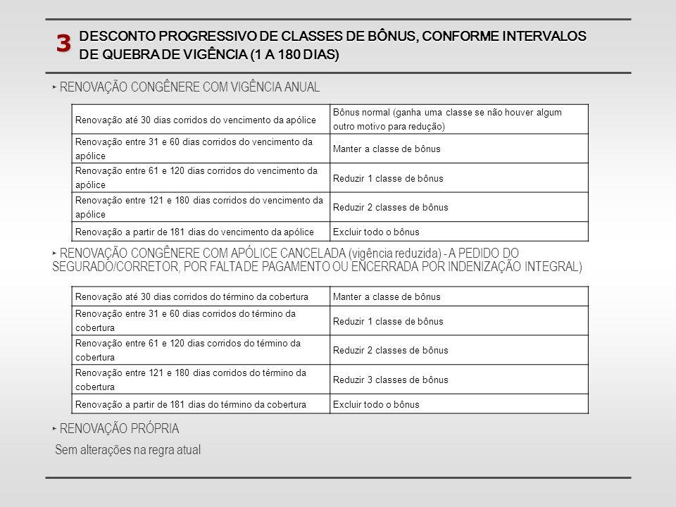 DESCONTO PROGRESSIVO DE CLASSES DE BÔNUS, CONFORME INTERVALOS DE QUEBRA DE VIGÊNCIA (1 A 180 DIAS) 3 Renovação até 30 dias corridos do vencimento da a