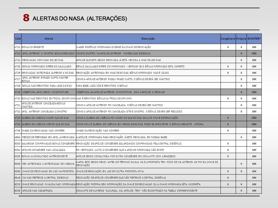 8 ALERTAS DO NASA (ALTERAÇÕES) CódAlertaDescriçãoCongênerePrópriaMANTER? 4722BONUS DIVERGENTECLASSE DE BÔNUS INFORMADA DIVERGE DA CHAVE DE RENOVAÇÃOXX