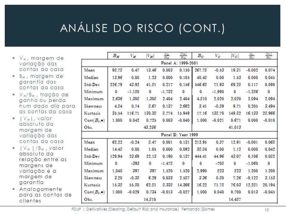 FCUP | Derivatives Clearing, Default Risk and Insurance| Fernando Gomes 10 ANÁLISE DO RISCO (CONT.) V H, margem de variação das contas da casa B H, margem de garantia das contas da casa V H /B H, fração de ganho ou perda num dado dia para as contas da casa |V H |, valor absoluto da margem de variação das contas da casa |V H |/B H, valor absoluto da relação entre as margens de variação e a margem de garantia Analogamente para as contas de clientes