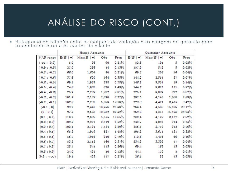 FCUP | Derivatives Clearing, Default Risk and Insurance| Fernando Gomes 14 ANÁLISE DO RISCO (CONT.) Histograma da relação entre as margens de variação e as margens de garantia para as contas de casa e as contas de cliente